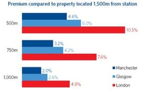 transport property: Regional transport