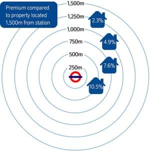 transport property: london