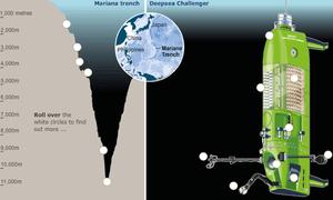 James Cameron's Deepsea Challenger