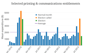Selected printing and communications entitlements