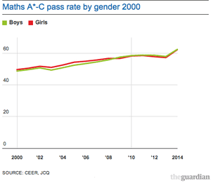 Maths A*-C pass rate by gender