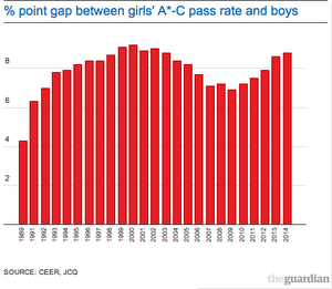 data on % point gap A*-C