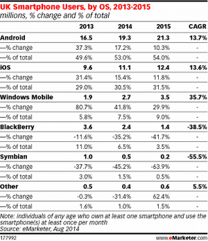 eMarketer estimates for UK smartphone installed base, 2013-2015
