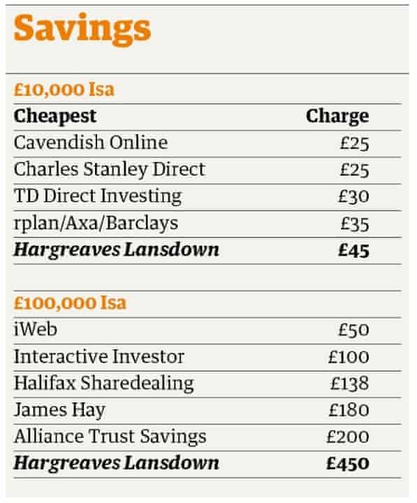 savings table