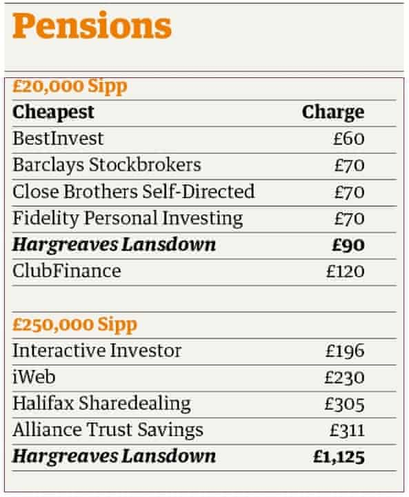 pensions table