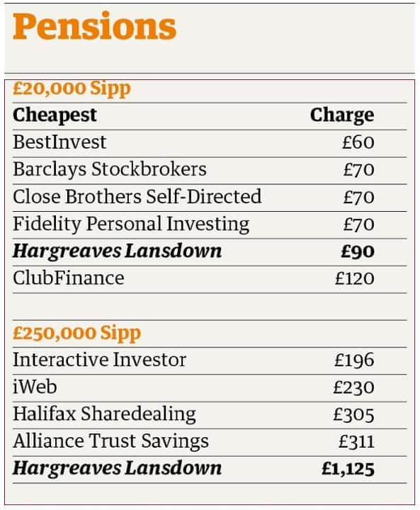 Are investors paying too much in charges?   Money   The Guardian