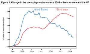 US vs eurozone unemployment
