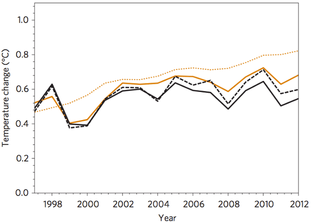 Mean of CMIP5 climate model ensemble surface temperature projections unadjusted (dotted orange) and adjusted for internal variability & external forcings (solid orange), vs. Met Office (solid black) and Cowtan & Way (dashed black) observed surface temperatures.