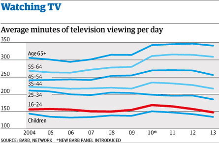 Average minutes of television viewing per day
