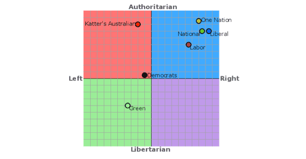 Political Compass graph of the parties running in the 2013 Australian federal elections.