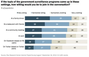 The Pew Research Center's survey of Americans on the Snowden revelations.