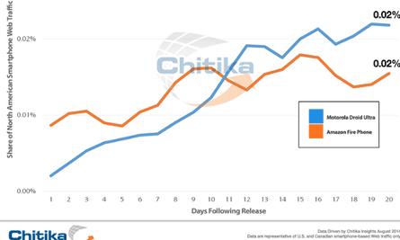 Chitika data on Amazon Fire Phone use