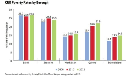 US Money Brooklyn poverty rate New York