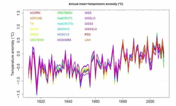 Graph showing 18 different temperature datasets for Australia from 1911 to 2010