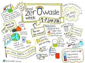 Rachelle Strauss' zero waste week