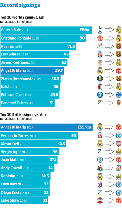 Top 10 signings