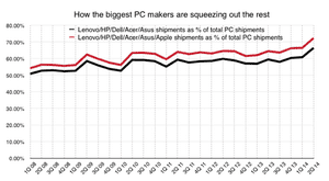 Big PC makers are taking a larger share of PC shipments