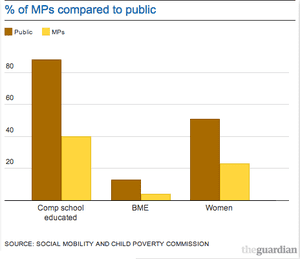 % of MPs compared to public