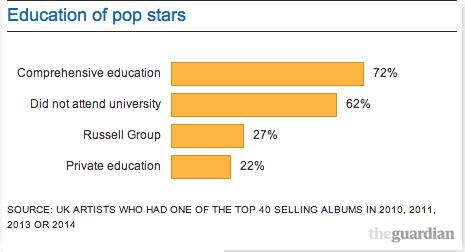 Education of pop stars