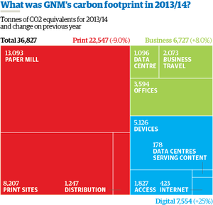 Our carbon footprint in 2013/2014