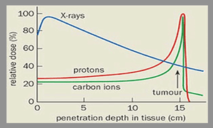 Energy loss of radiation in tissue
