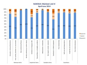 Health of the Nation Outcome Scales for Children and Adolescents (Honosca) figures
