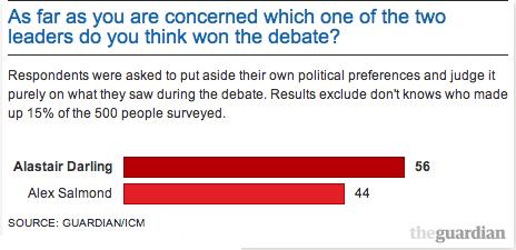 who won the debate datawrapper