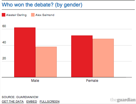 Who won by gender