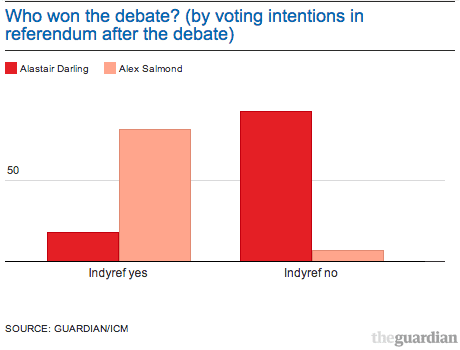 who won debate by voting intention