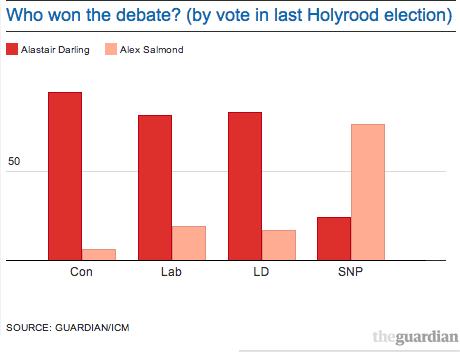 Who won by vote at last Scottish election