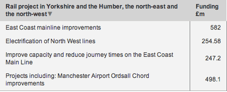 northern rail projects data