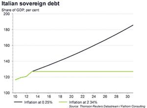 Italian sovereign debt