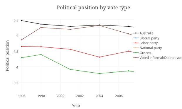 Political position by vote type graph