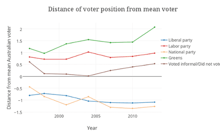distance of voter position graph