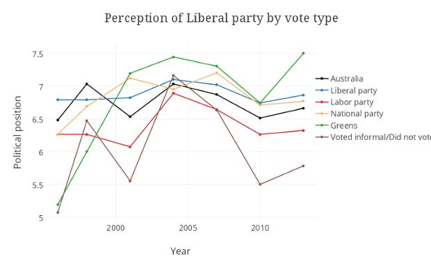 perception liberal graphic