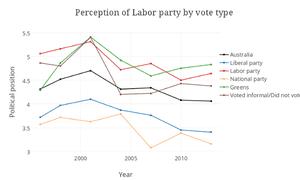 perception labor graphic
