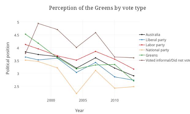 perception greens graphic