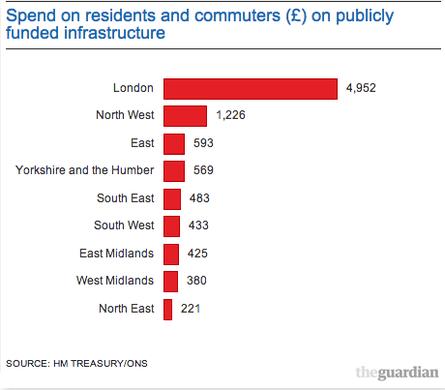 ONS commuters speend