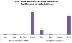 How Ukip voters would vote in next election
