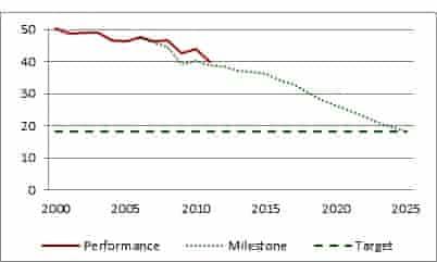 London emissions chart