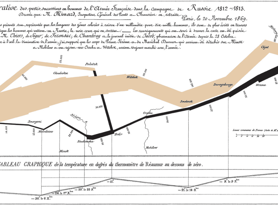 A historical infographic showing Napoleon's invasion and retreat during the 1812 campaign of Russia