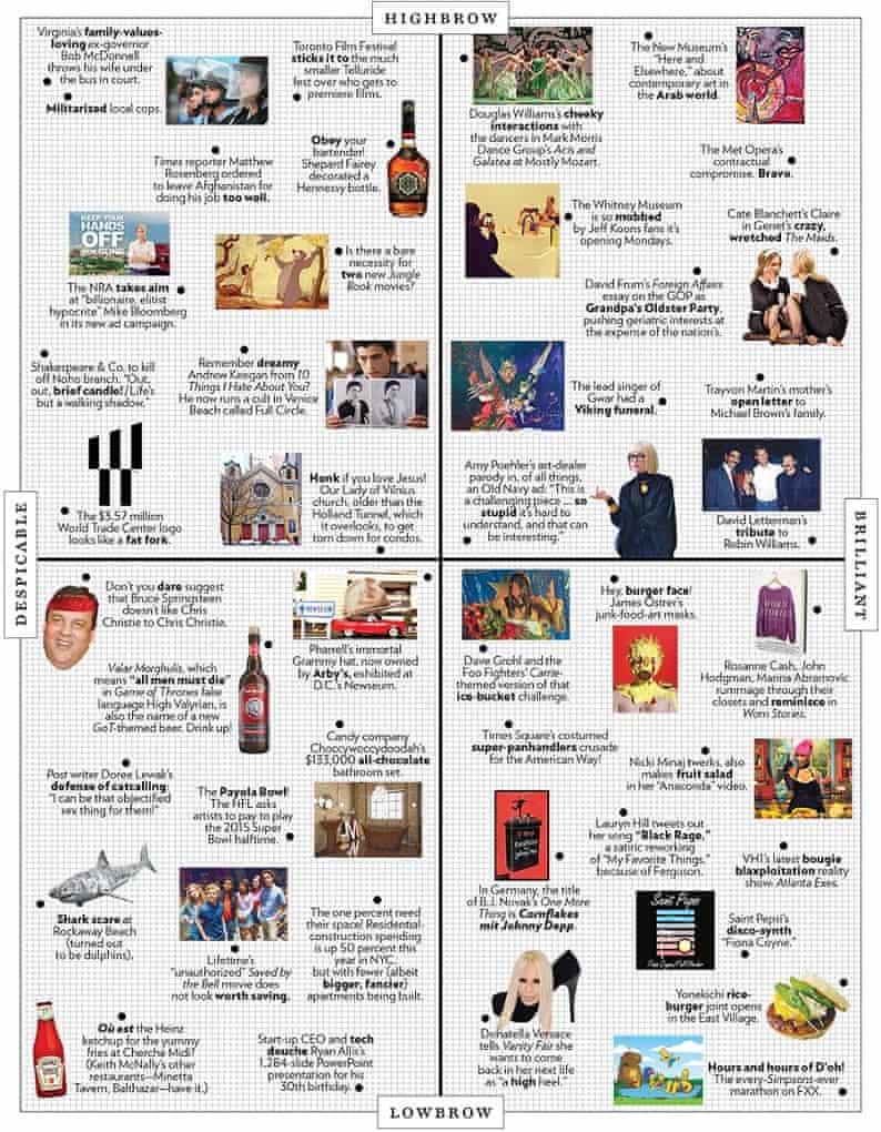 New York magazine's approval matrix