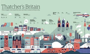 Britain under Thatcher infographic