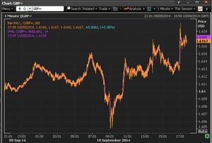 Pound vs dollar, September 10 2014