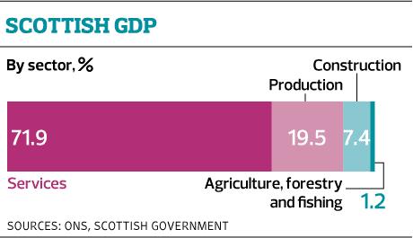 web GDP sectors