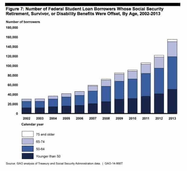 Us Money social security student debt