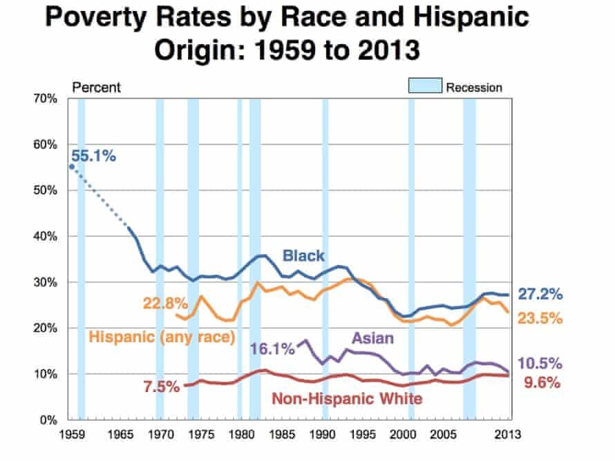 US Money poverty race census 2013