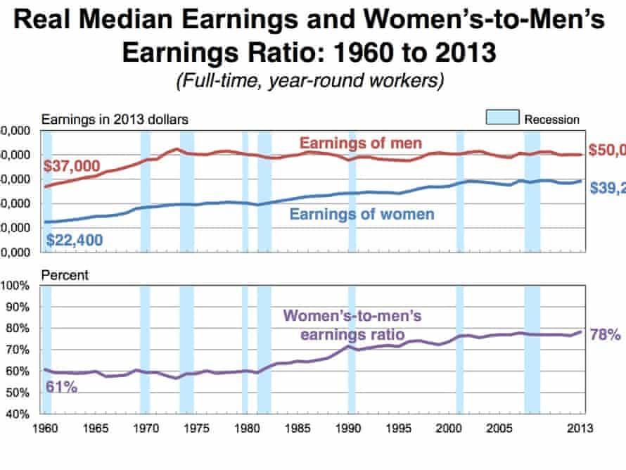 US Money women men pay census 2013