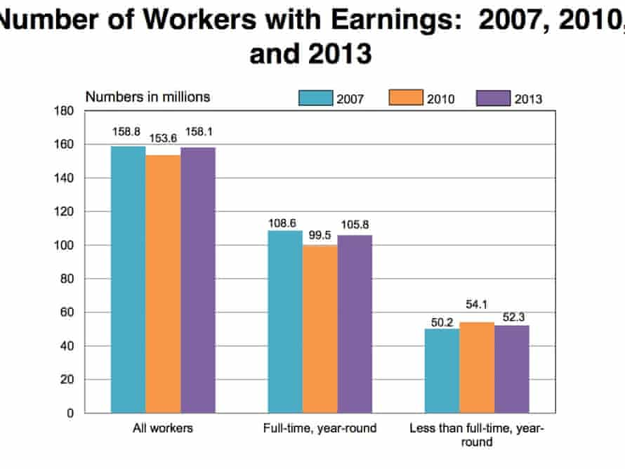 US Money full time workers census 2013