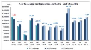 European car sales, to August 2014